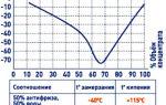 Антифриз G12: технические характеристики и химический состав