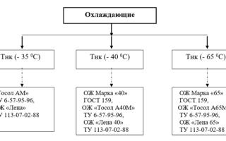 Состав тосола: стандартная рецептура антифриза по госту, характеристика и свойства марки а-40