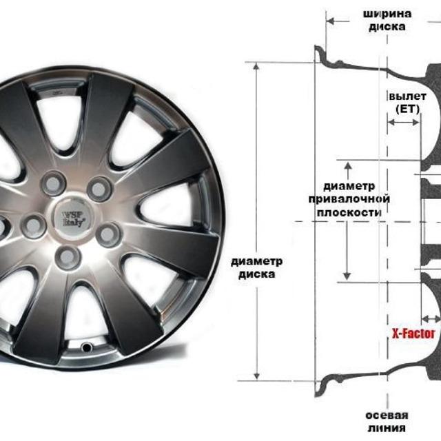 Диски на Форд Фокус 3: выбор, размер, разболтовка