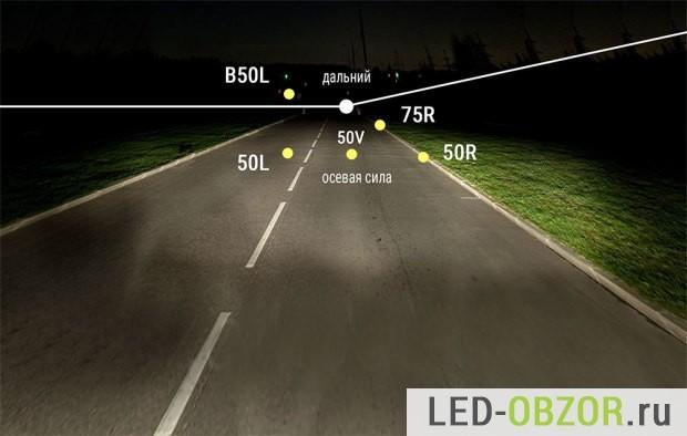 Свет на Хонда Аккорд 7: как улучшить дальний и ближний свет
