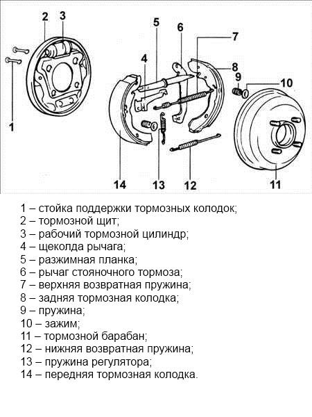 Тормозные колодки hyundai accent: выбор и замена