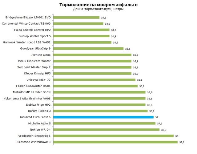 Шины gislaved: размеры, тесты, отзывы владельцев