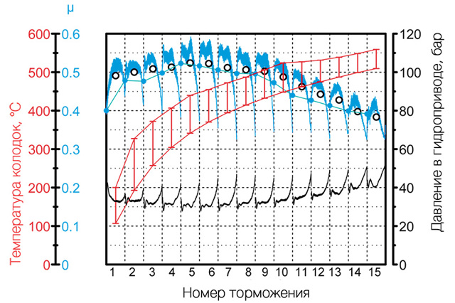 Тормозные колодки lpr: как отличить подделку, отзывы владельцев