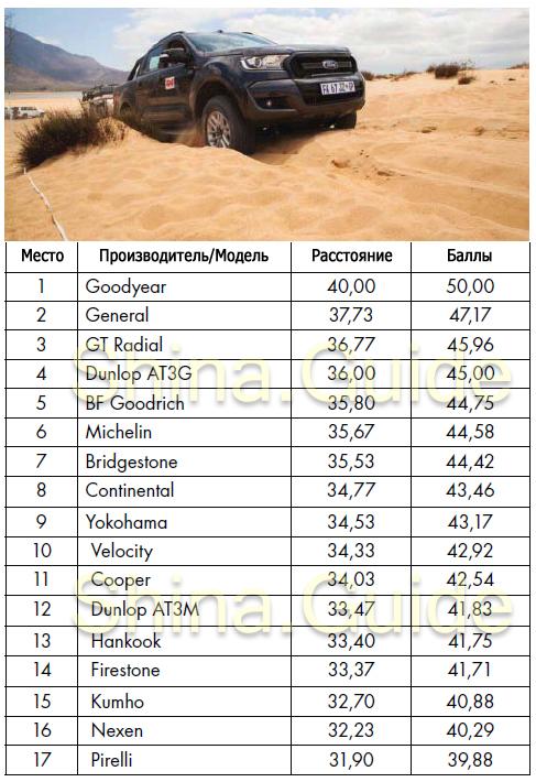 Шины bfgoodrich all terrain: размеры, тесты, отзывы