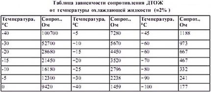 Датчик температуры Лада Приора: где находятся, замена