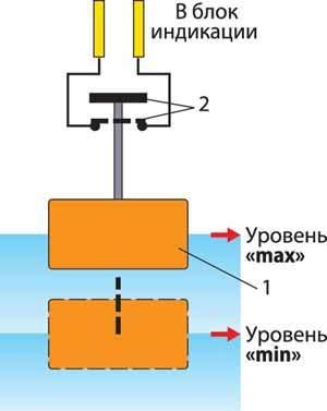 Датчик уровня тормозной жидкости: как проверить