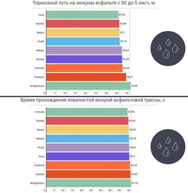 Шины pirelli formula ice: размеры, отзывы, тесты