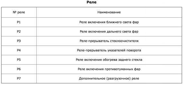 Стартер УАЗ Патриот: где находится, как снять, замена