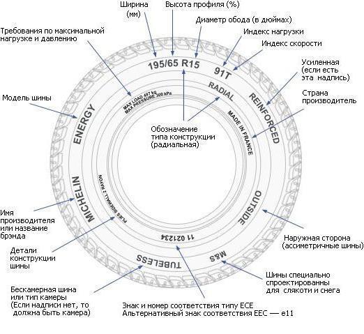 Шины bfgoodrich g force: размеры, тесты, отзывы