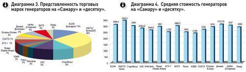 Генераторы ВАЗ 2104, ВАЗ 2015: какой установлен, замена