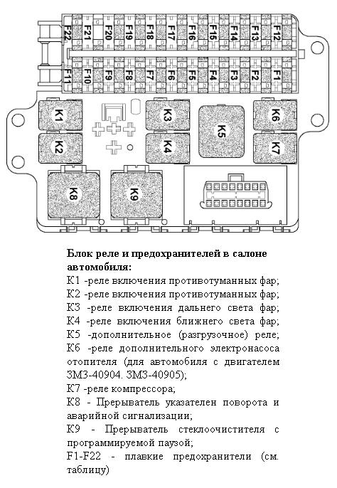 Предохранители УАЗ Буханка: где находятся, замена