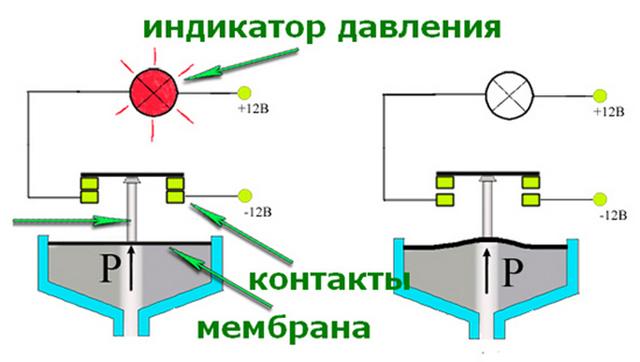 Датчик давления масла ВАЗ 2112: где находится, замена