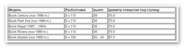 Разболтовка колесных дисков: таблица, как рассчитать