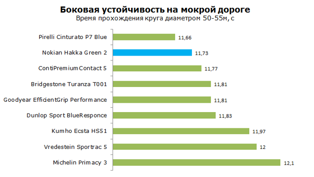 Шины nokian hakka green 2: размеры, тесты, отзывы