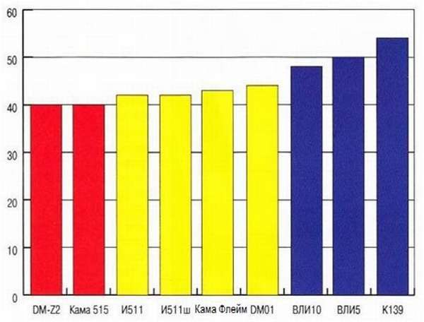Шины Кама Флейм: размеры, тесты, отзывы владельцев