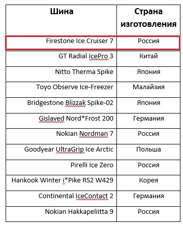 Шины firestone ice cruiser 7: размеры, тесты, отзывы