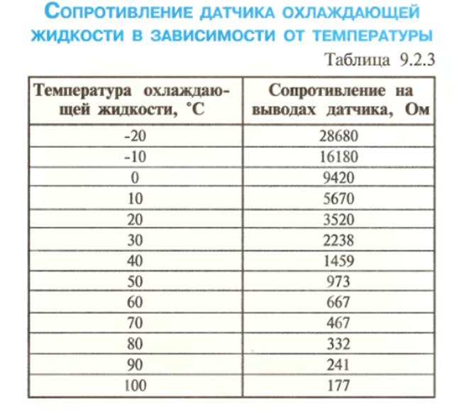 Датчики Шевроле Лачетти: где находятся, замена