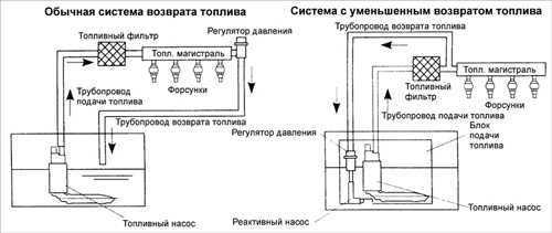 Топливный фильтр Киа Спектра: где находитя, замена