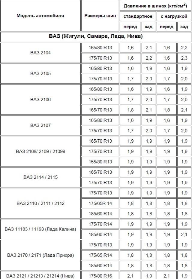 Шины на ВАЗ 2114: как выбрать, размеры, давление