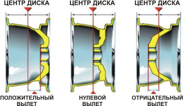 Диски на УАЗ Патриот: выбор, размер, разболтовка