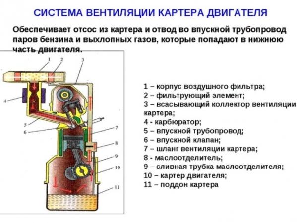 Клапан вентиляции картерных газов Лансер 10: как проверить и заменить