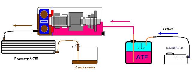 Масло в акпп Митсубиси Лансер 10: замена, какое масло выбрать