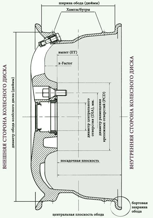 Шины и диски Шкода Рапид: размер, разболтовка