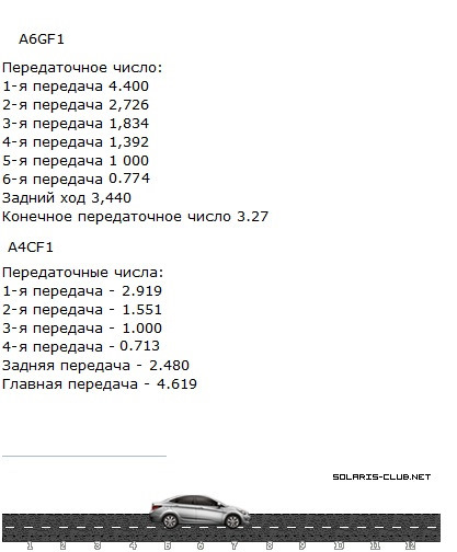 АКПП, МКПП на Хендай Солярис: расход топлива, отзывы
