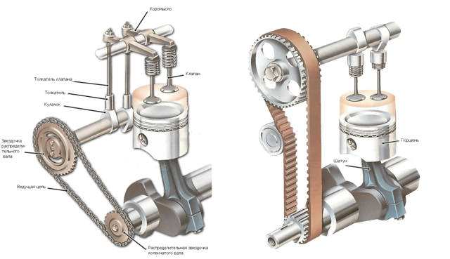 Ремень или цепь ГРМ на УАЗ Патриот: замена своими руками