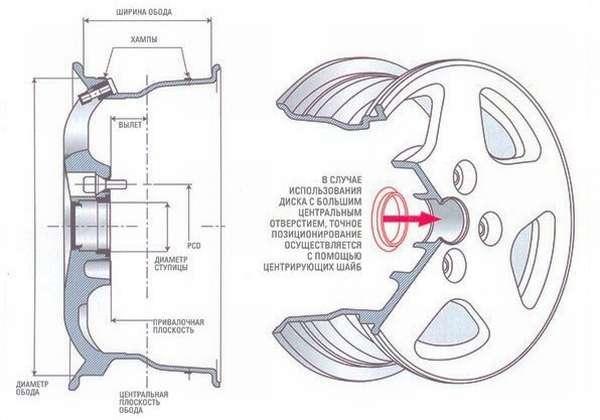 Диски на Митсубиси Лансер 9: разболтовка, размер