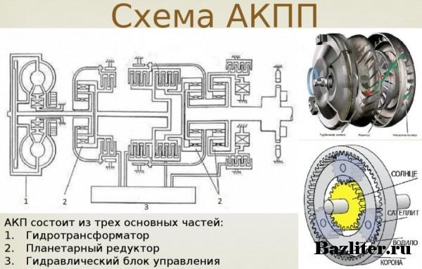 АКПП: принцип работы,обслуживание, замена масла, отзывы