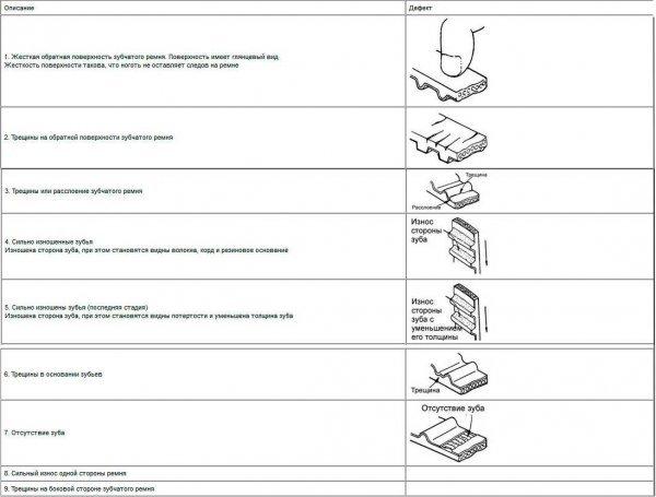 Ремень ГРМ Хендай Акцент: выбор, замена своими руками