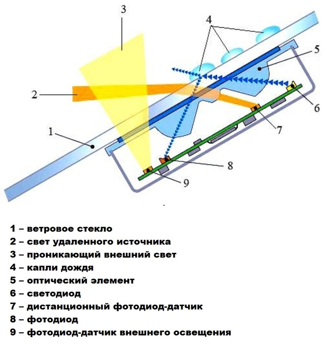 Датчик дождя Митсубиси Лансер 10: как работает, установка