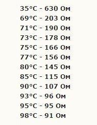 Датчики температуры на Опель Астра h: где находятся, замена