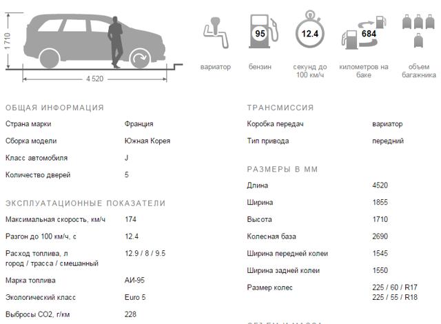 Комплектации Рено Колеос: технические характеристики