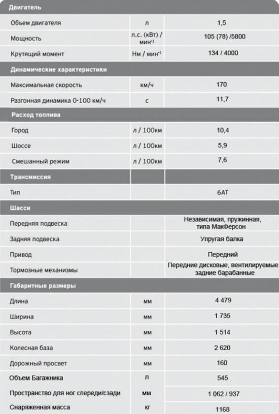 Комплектации Шевроле Кобальт: технические характеристики
