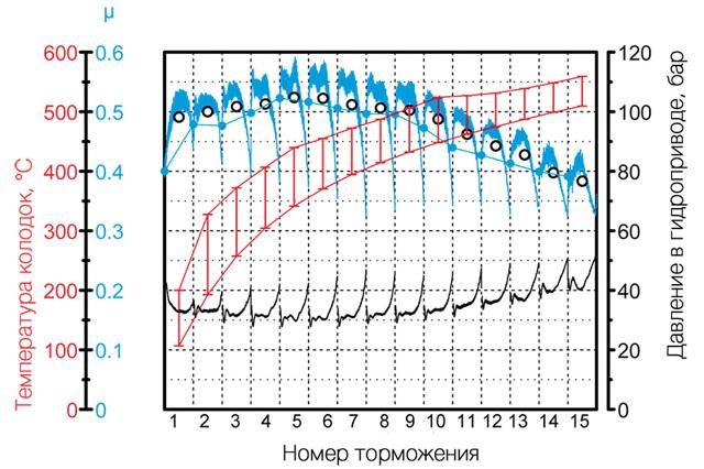 Тормозные диски Тайга: как отличить подделку, отзывы
