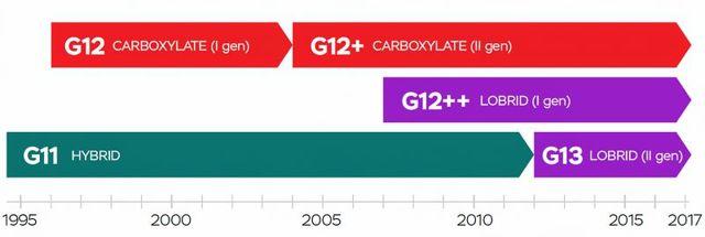 Антифриз g11: технические характеристики, преимущества и недостатки, совместимость с тосолом g1