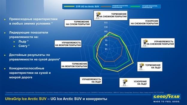 Шины goodyear ultragrip ice arctic suv: размеры, отзывы