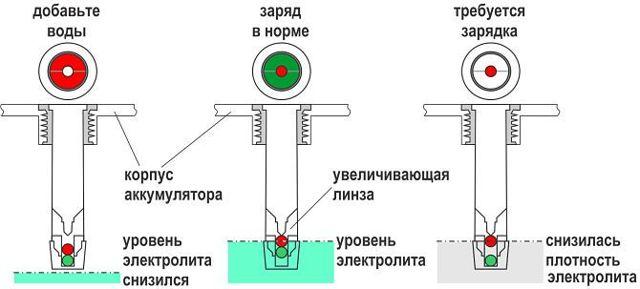 Как долить дистиллированную воду в аккумулятор: сколько воды должно быть