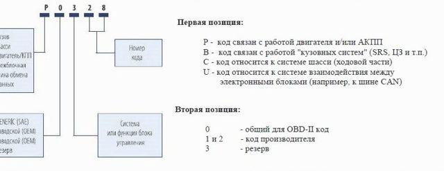 Разновидности диагностики Шевроле Круз: инструкция