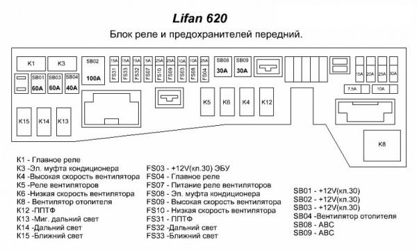 Предохранители Лифан Х60: где находятся, замена