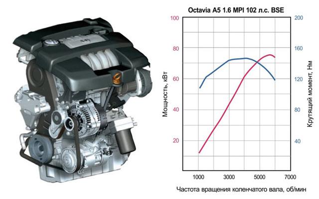 АКПП, МКПП на Шкода Октавия А5: расход топлива, отзывы