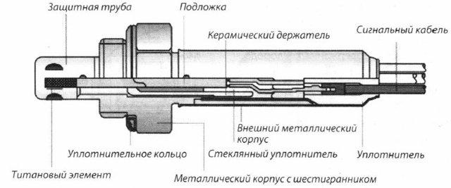 Датчик кислорода на ВАЗ 2107: где находится, замена