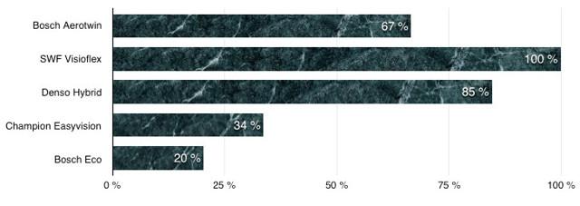 Щётки стеклоочистителя Рено Логан: размеры и артикулы
