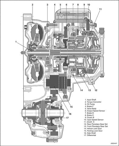 Ремонт АКПП и МКПП на Шевроле Лачетти: автомат или механика, что лучше