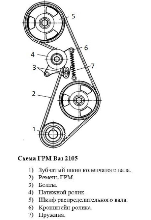 Ремень ГРМ на ВАЗ 2105: замена своими руками
