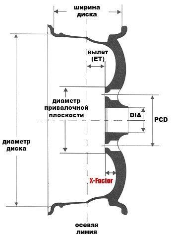 Шины на ВАЗ 2110: как выбрать, размеры, давление