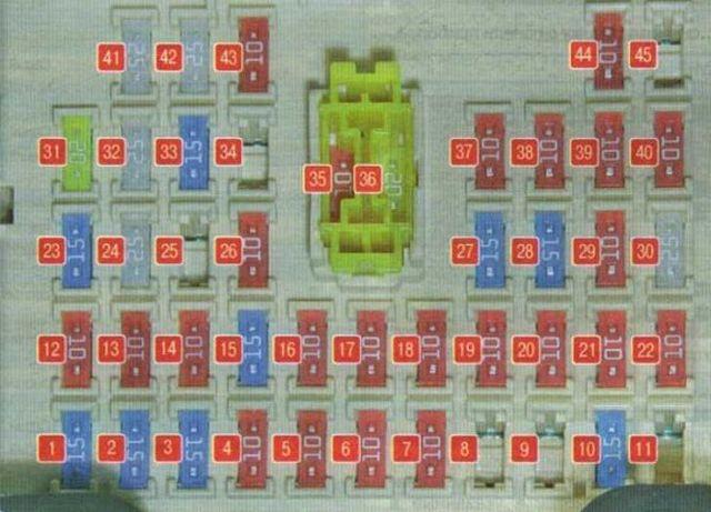 Предохранители на Киа Рио 3: где находятся, замена