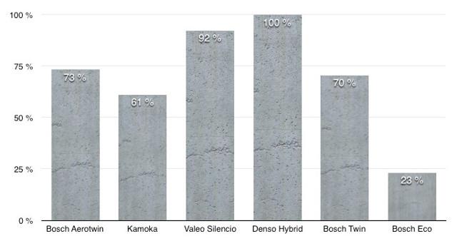 Щетки стеклоочистителя Хендай Солярис 2011-2017 г.в: размеры и артикулы